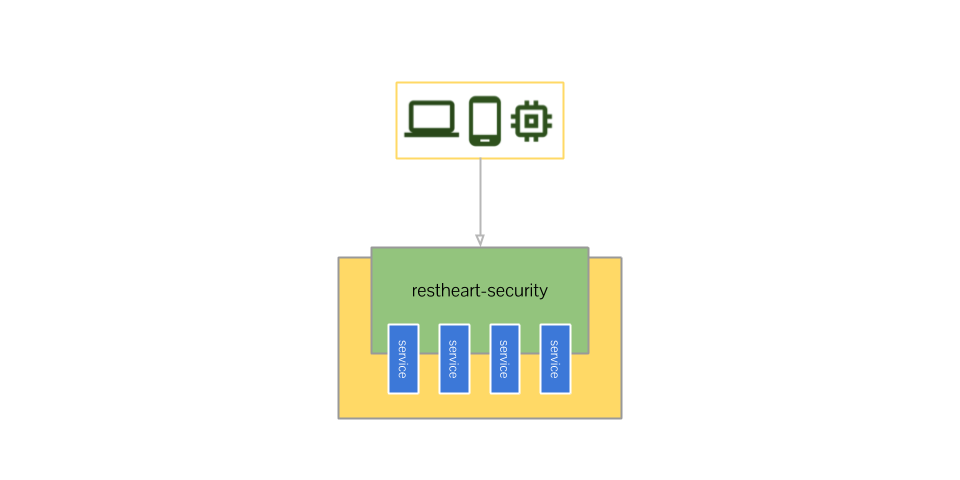 restheart-security embedded